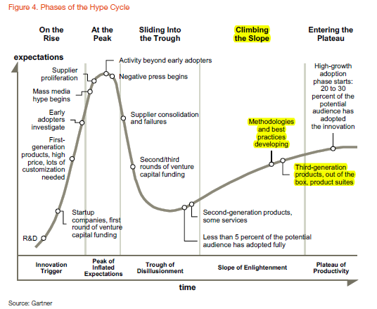 the Gartner Hype Cycle graphic