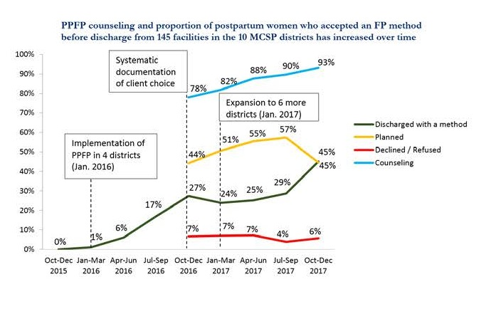 Graph showing increase in PPFP counseling and method acceptance