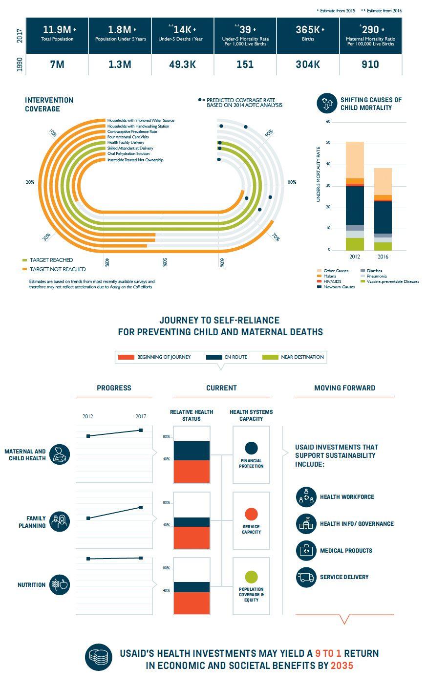 Rwanda 2018 Graph