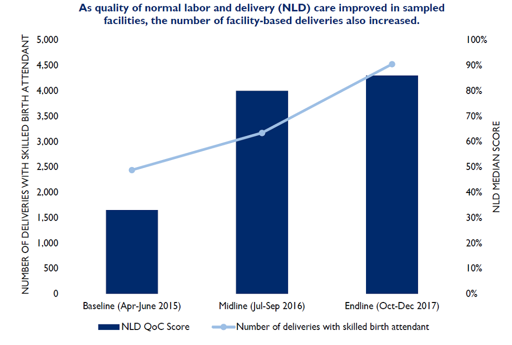 graphic showing the number of facility-based deliveries and service quality at the beginning and end of the Liberia Restoration of Health Services Project