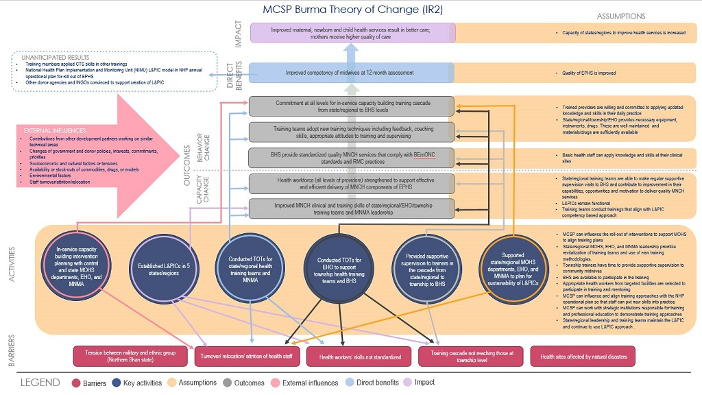 diagram showing theory of change for Burma